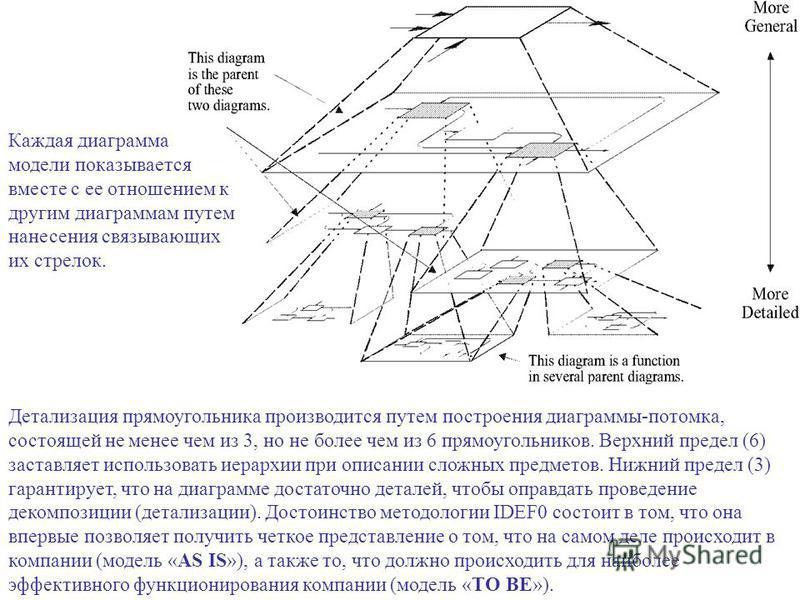Детализация прямоугольника производится путем построения диаграммы-потомка, состоящей не менее чем из 3, но не более чем из 6 прямоугольников. Верхний предел (6) заставляет использовать иерархии при описании сложных предметов. Нижний предел (3) гаран