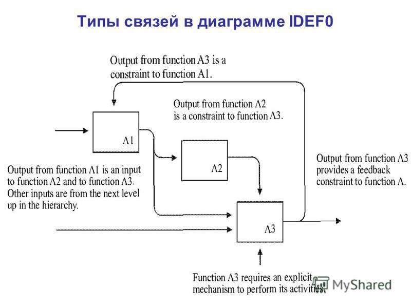 Типы связей в диаграмме IDEF0