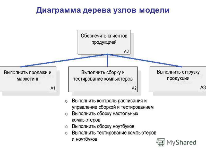 Диаграмма дерева узлов модели
