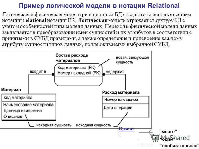 Пример логической модели в нотации Relational Логическая и физическая модели реляционных БД создаются с использованием нотации relational нотации ER. Логическая модель отражает структуру БД с учетом особенностей типа модели данных. Переход к физическ