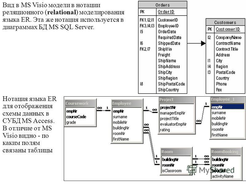 Вид в MS Visio модели в нотации реляционного (relational) моделирования языка ER. Эта же нотация используется в диаграммах БД MS SQL Server. Нотация языка ER для отображения схемы данных в СУБД MS Access. В отличие от MS Visio видно - по каким полям