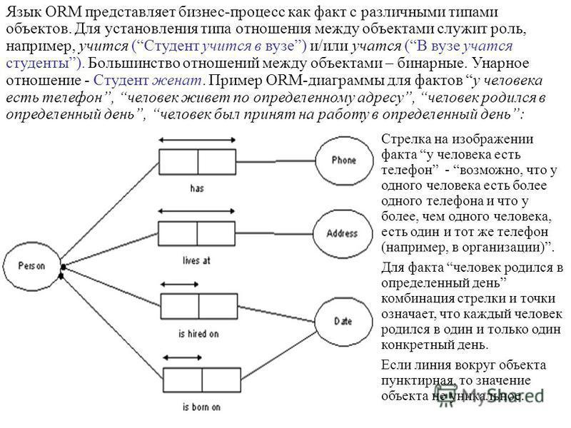 Язык ORM представляет бизнес-процесс как факт с различными типами объектов. Для установления типа отношения между объектами служит роль, например, учится (Студент учится в вузе) и/или учатся (В вузе учатся студенты). Большинство отношений между объек