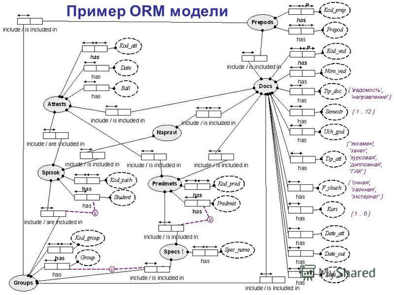 Пример ORM модели