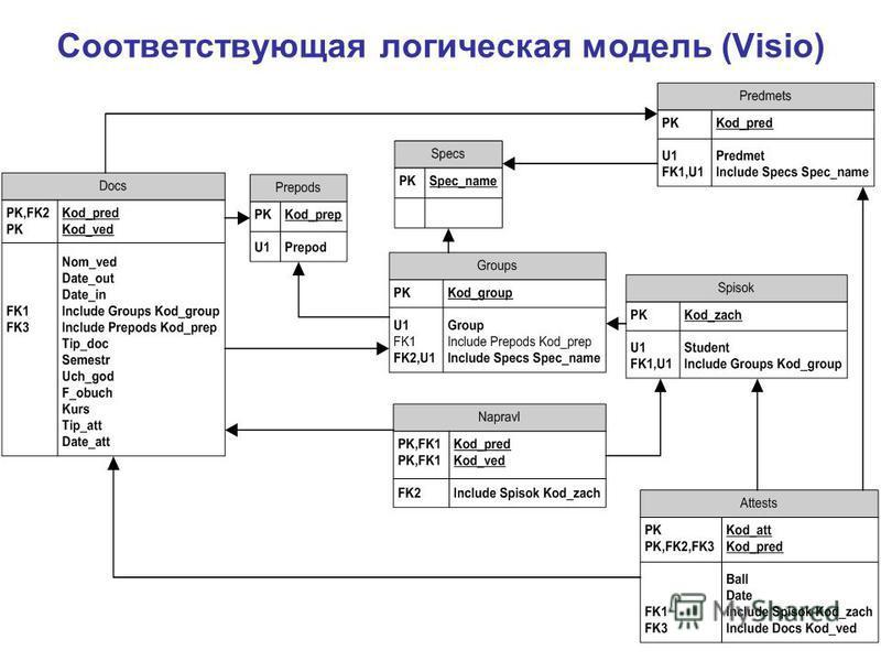 Соответствующая логическая модель (Visio)