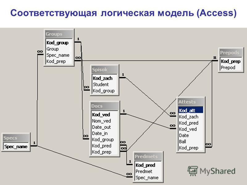 Соответствующая логическая модель (Access)
