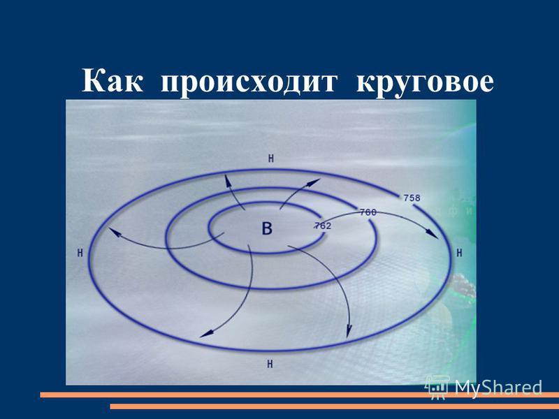Как происходит круговое движение воздуха в антициклоне?