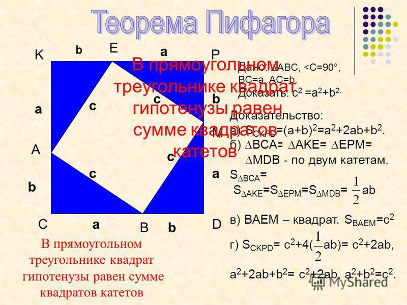 C A P M D B c c c a b a b a b K c E a b Дано: ABC, <C=90°, BC=a, AC=b. Доказать: c 2 =a 2 +b 2. Доказательство: a)S CKPD =(a+b) 2 =a 2 +2ab+b 2. б) BCA= AKE= EPM= MDB - по двум катетам. S BCA = S AKE =S EPM =S MDB = ab в) BAEM – квадрат. S BAEM =c 2