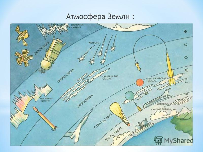 Атмосфера Земли :