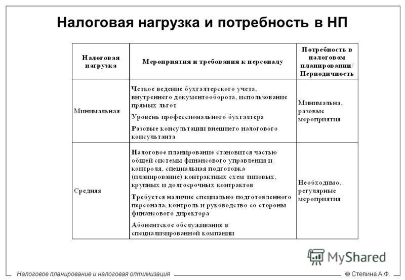 Налоговое планирование и налоговая оптимизация Степина А.Ф. Налоговая нагрузка и потребность в НП
