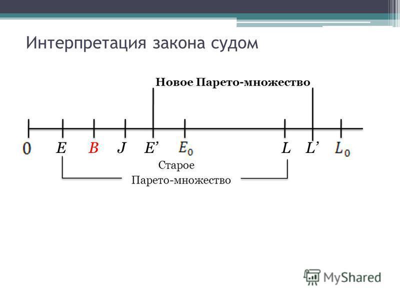 Интерпретация закона судом Новое Парето-множество E B J E L L Старое Парето-множество