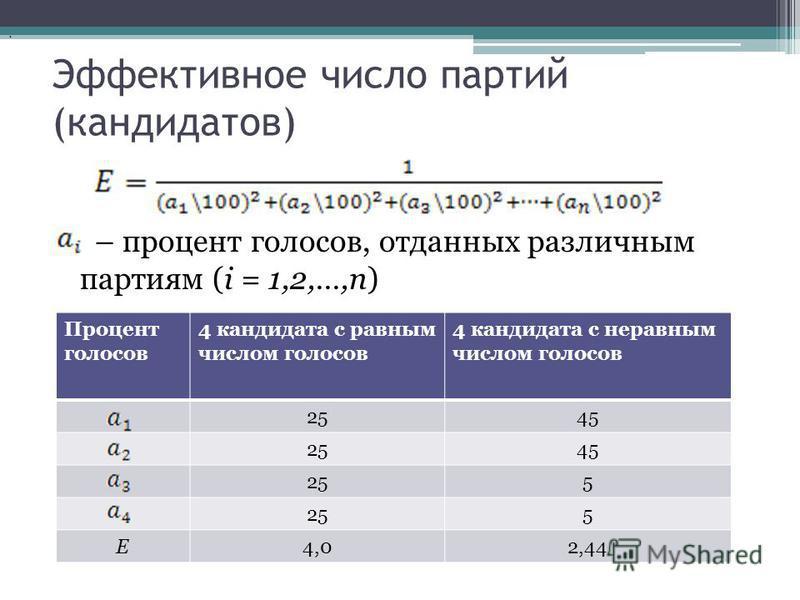 Эффективное число партий (кандидатов) – процент голосов, отданных различным партиям (i = 1,2,…,n). Процент голосов 4 кандидата с равным числом голосов 4 кандидата с неравным числом голосов 2545 2545 255 5 E4,02,44