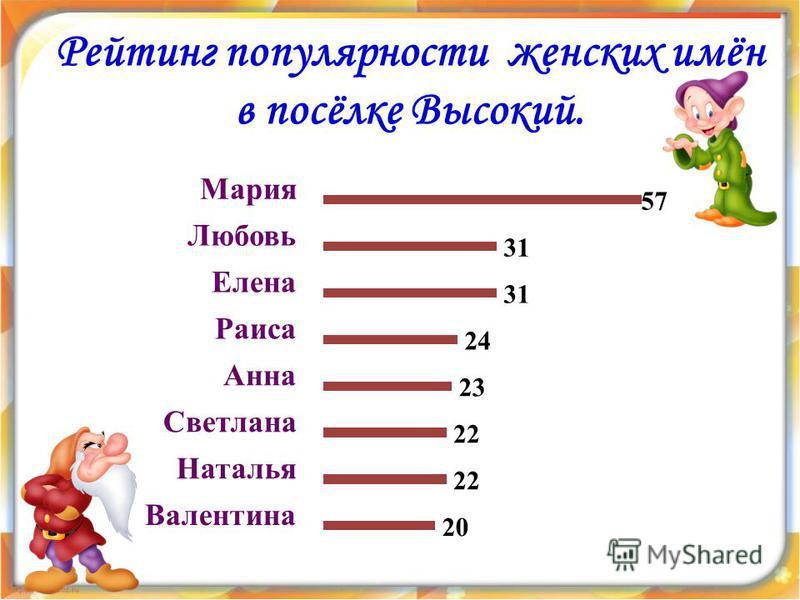 Рейтинг популярности женских имён в посёлке Высокий.