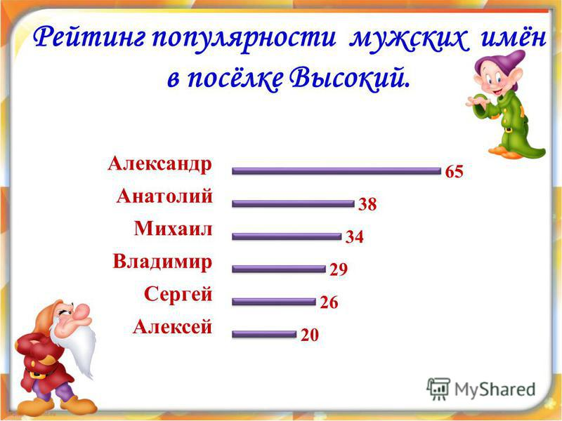 Рейтинг популярности мужских имён в посёлке Высокий.
