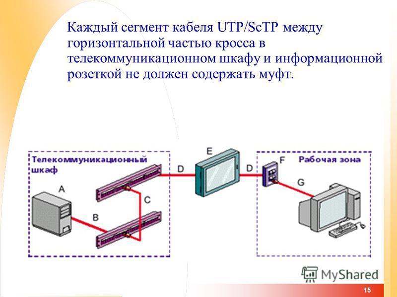 15 Каждый сегмент кабеля UTP/ScTP между горизонтальной частью кросса в телекоммуникационном шкафу и информационной розеткой не должен содержать муфт.