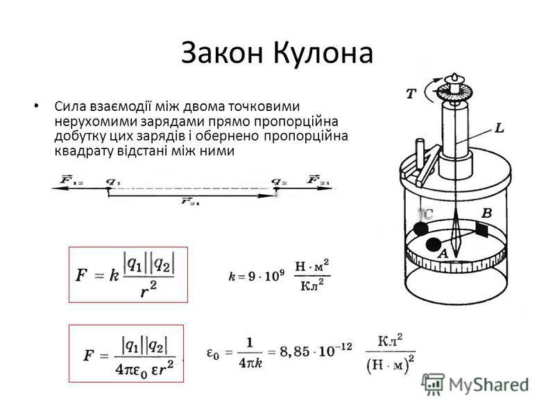 Закон Кулона Сила взаємодії між двома точковими нерухомими зарядами прямо пропорційна добутку цих зарядів і обернено пропорційна квадрату відстані між ними