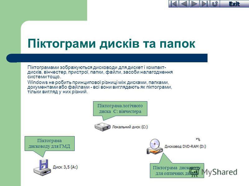 Exit Піктограми дисків та папок Піктограмами зображуються дисководи для дискет і компакт- дисків, вінчестер, пристрої, папки, файли, засоби налагодження системи тощо. Windows не робить принципової різниці між дисками, папками, документами або файлами