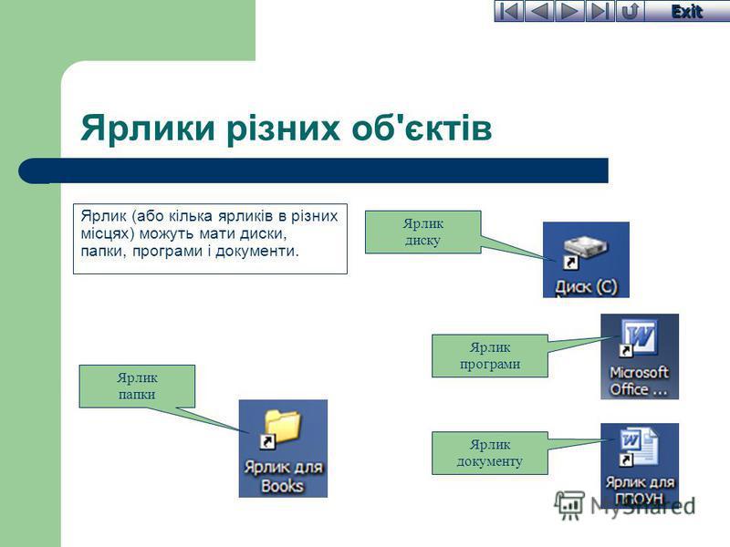 Exit Ярлики різних об'єктів Ярлик (або кілька ярликів в різних місцях) можуть мати диски, папки, програми і документи. Ярлик диску Ярлик програми Ярлик папки Ярлик документу