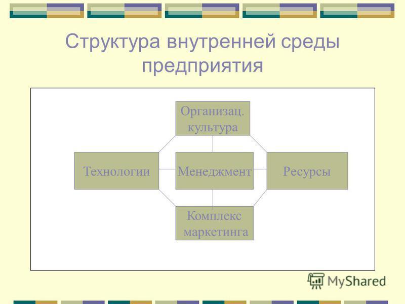 Структура внутренней среды предприятия Организац. культура Менеджмент РесурсыТехнологии Комплекс маркетинга