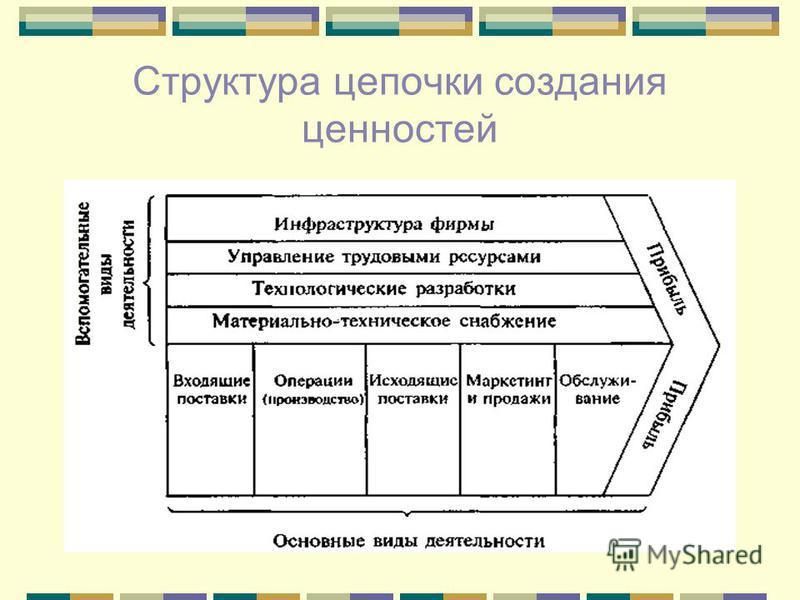 Структура цепочки создания ценностей