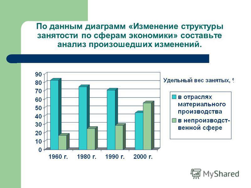 По данным диаграмм «Изменение структуры занятости по сферам экономики» составьте анализ произошедших изменений.