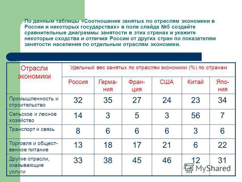 По данным таблицы «Соотношение занятых по отраслям экономики в России и некоторых государствах» в поле слайда 5 создайте сравнительные диаграммы занятости в этих странах и укажите некоторые сходства и отличия России от других стран по показателям зан