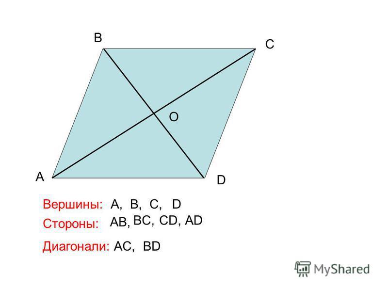 A B C D O Вершины: Стороны: Диагонали: A,B,C,D AB, BC,CD,AD AC,BD