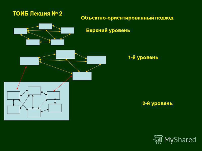 12 ТОИБ Лекция 2 Объектно-ориентированный подход Верхний уровень 1-й уровень 2-й уровень