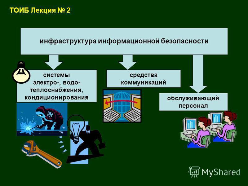 5 ТОИБ Лекция 2 системы электро-, водо- теплоснабжения, кондиционирования обслуживающий персонал средства коммуникаций инфраструктура информационной безопасности