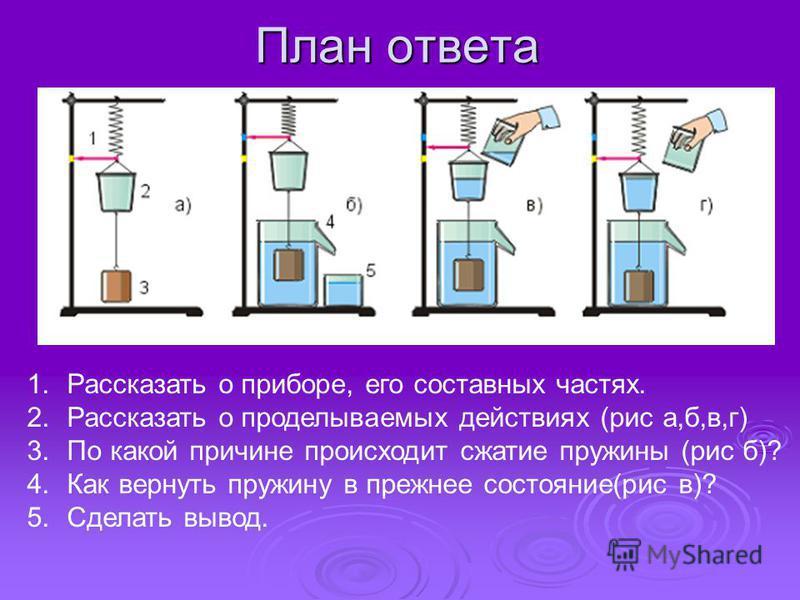 План ответа 1. Рассказать о приборе, его составных частях. 2. Рассказать о проделываемых действиях (рис а,б,в,г) 3. По какой причине происходит сжатие пружины (рис б)? 4. Как вернуть пружину в прежнее состояние(рис в)? 5. Сделать вывод.