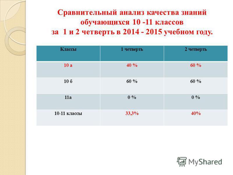 Сравнительный анализ качества знаний обучающихся 10 -11 классов за 1 и 2 четверть в 2014 - 2015 учебном году. Классы 1 четверть 2 четверть 10 а 40 %60 % 10 б 60 % 11 а 0 % 10-11 классы 33,3%40%