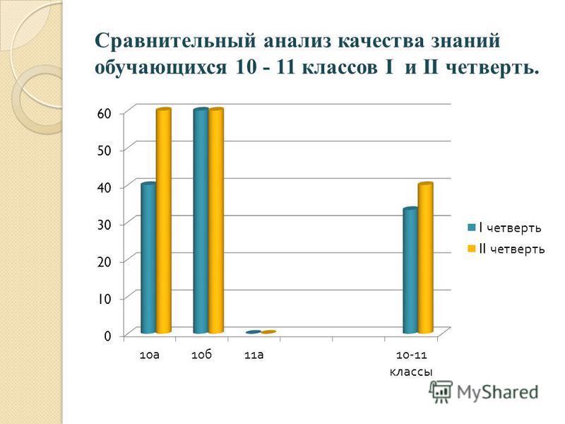Сравнительный анализ качества знаний обучающихся 10 - 11 классов I и II четверть.
