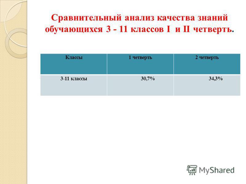 Сравнительный анализ качества знаний обучающихся 3 - 11 классов I и II четверть. Классы 1 четверть 2 четверть 3-11 классы 30,7% 34,3%