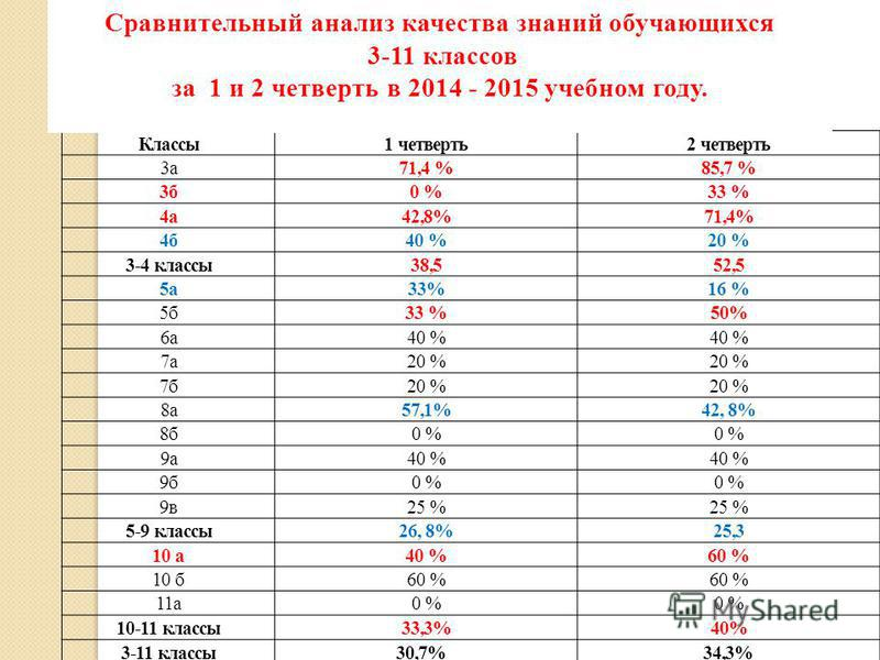 Классы 1 четверть 2 четверть 3 а 71,4 %85,7 % 3 б 0 %33 % 4 а 42,8%71,4% 4 б 40 %20 % 3-4 классы 38,552,5 5 а 33%16 % 5 б 33 %50% 6 а 40 % 7 а 20 % 7 б 20 % 8 а 57,1%42, 8% 8 б 0 % 9 а 40 % 9 б 0 % 9 в 25 % 5-9 классы 26, 8%25,3 10 а 40 %60 % 10 б 60