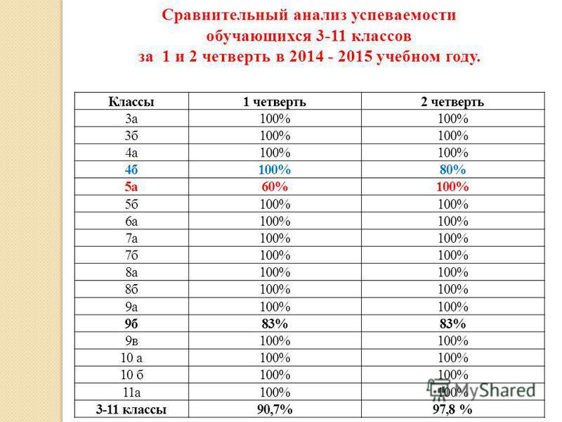 Классы 1 четверть 2 четверть 3 а 100% 3 б 100% 4 а 100% 4 б 100%80% 5 а 60%100% 5 б 100% 6 а 100% 7 а 100% 7 б 100% 8 а 100% 8 б 100% 9 а 100% 9 б 83% 9 в 100% 10 а 100% 10 б 100% 11 а 100% 3-11 классы 90,7%97,8 % Сравнительный анализ успеваемости об