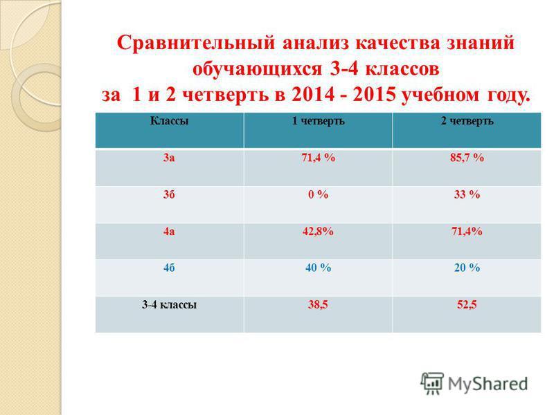 Сравнительный анализ качества знаний обучающихся 3-4 классов за 1 и 2 четверть в 2014 - 2015 учебном году. Классы 1 четверть 2 четверть 3 а 71,4 %85,7 % 3 б 0 %33 % 4 а 42,8%71,4% 4 б 40 %20 % 3-4 классы 38,552,5