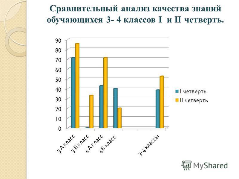 Сравнительный анализ качества знаний обучающихся 3- 4 классов I и II четверть.
