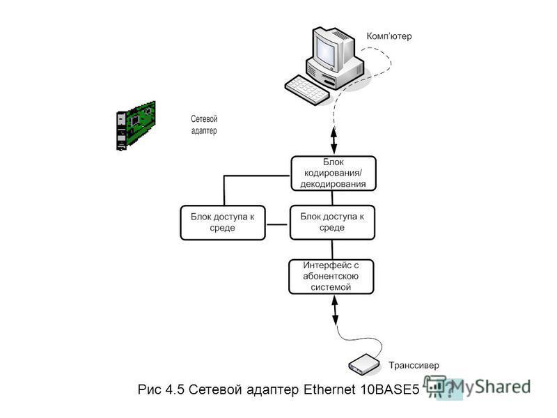 Рис 4.5 Сетевой адаптер Ethernet 10BASE5