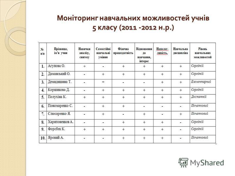Моніторинг навчальних можливостей учнів 5 класу (2011 -2012 н. р.)
