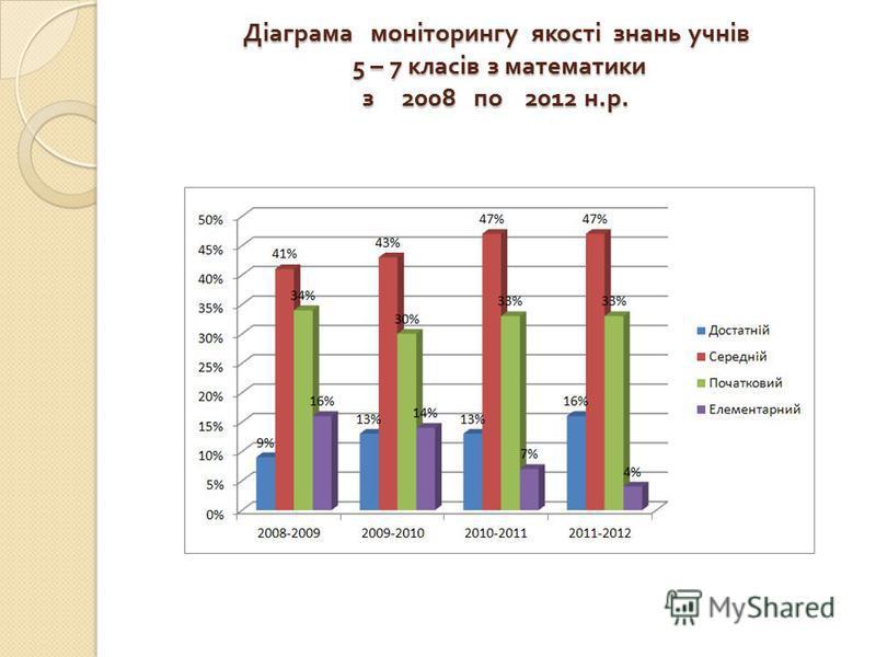 Діаграма моніторингу якості знань учнів 5 – 7 класів з математики з 2008 по 2012 н. р.