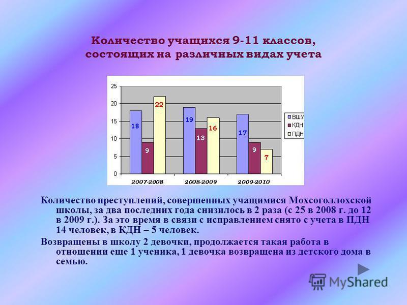 Количество преступлений, совершенных учащимися Мохсоголлохской школы, за два последних года снизилось в 2 раза (с 25 в 2008 г. до 12 в 2009 г.). За это время в связи с исправлением снято с учета в ПДН 14 человек, в КДН – 5 человек. Возвращены в школу