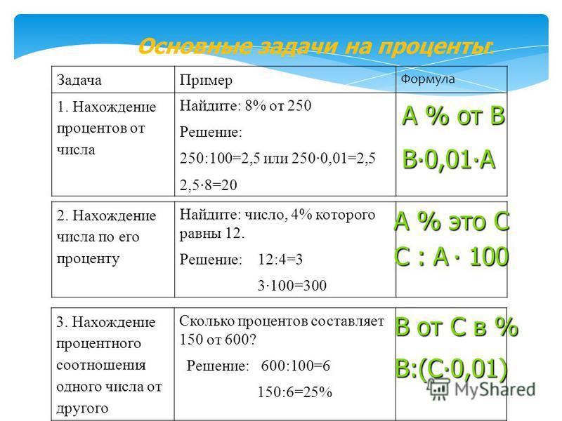 Основные задачи на проценты: Задача Пример Формула 1. Нахождение процентов от числа Найдите: 8% от 250 Решение: 250:100=2,5 или 250·0,01=2,5 2,5·8=20 2. Нахождение числа по его проценту Найдите: число, 4% которого равны 12. Решение: 12:4=3 3·100=300