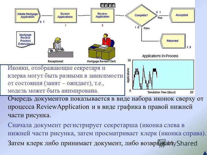 Очередь документов показывается в виде набора иконок сверху от процесса ReviewApplication и в виде графика в правой нижней части рисунка. Сначала документ регистрирует секретарша (иконка слева в нижней части рисунка, затем просматривает клерк (иконка