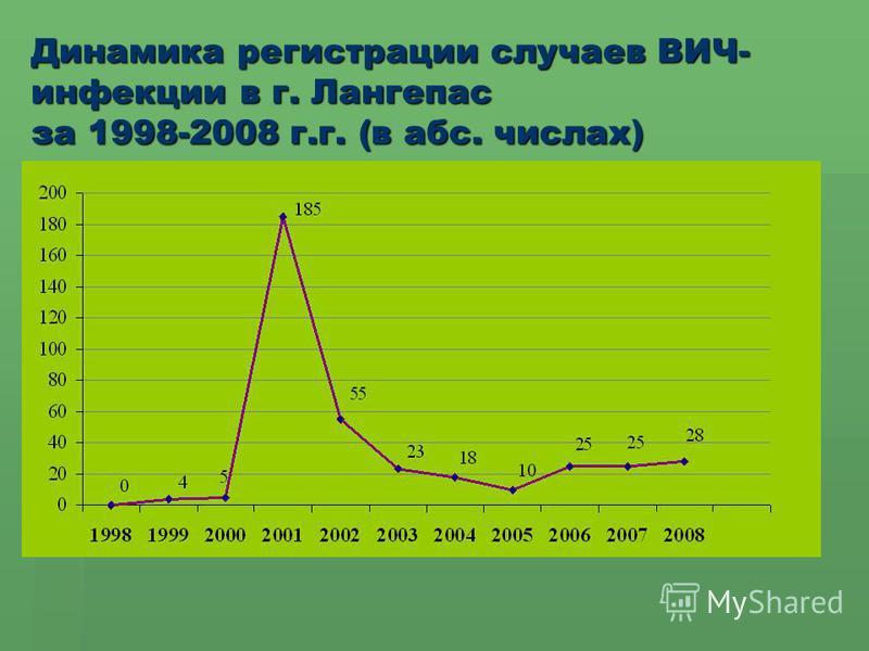 Динамика регистрации случаев ВИЧ- инфекции в г. Лангепас за 1998-2008 г.г. (в абс. числах)