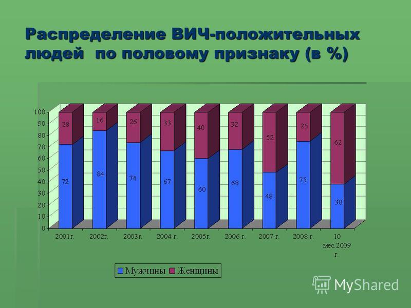 Распределение ВИЧ-положительных людей по половому признаку (в %)
