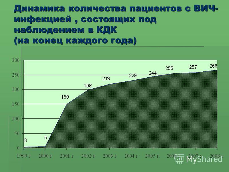 Динамика количества пациентов с ВИЧ- инфекцией, состоящих под наблюдением в КДК (на конец каждого года)