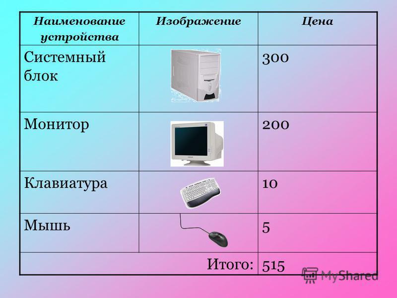Наименование устройства Изображение Цена Системный блок 300 Монитор 200 Клавиатура 10 Мышь 5 Итого:515