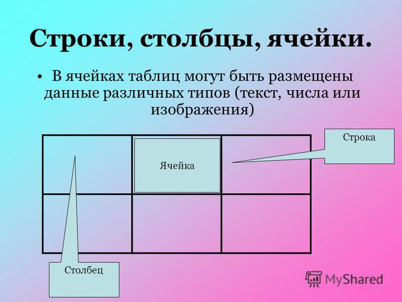 В ячейках таблиц могут быть размещены данные различных типов (текст, числа или изображения) Ячейка Строка Столбец Строки, столбцы, ячейки.