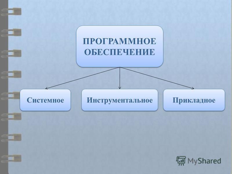 ПРОГРАММНОЕ ОБЕСПЕЧЕНИЕ Инструментальное Системное Прикладное