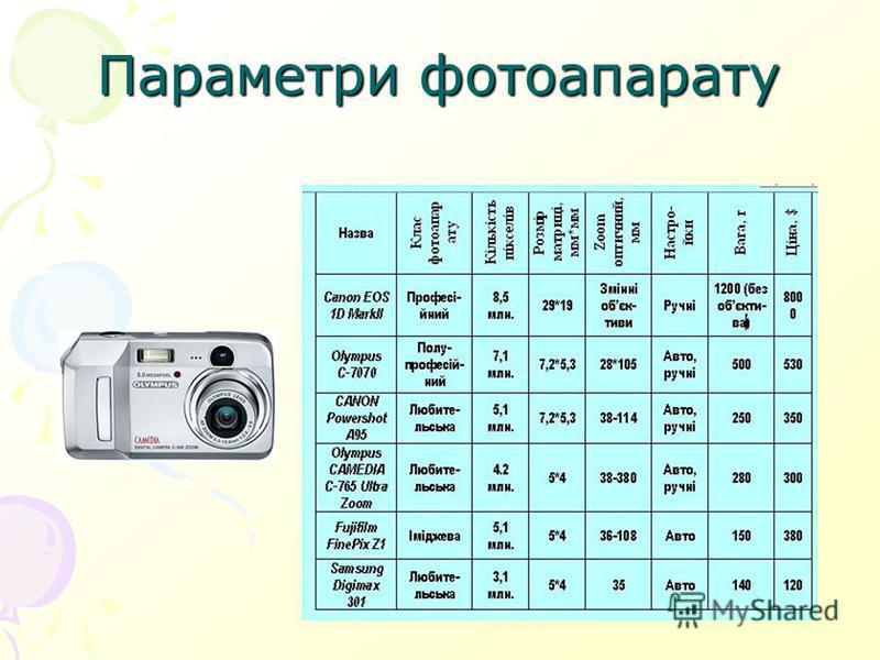 Параметри фотоапарату