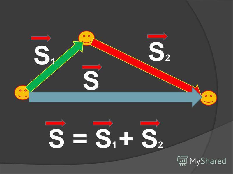 S = S 1 + S 2 S 1 S 2 S